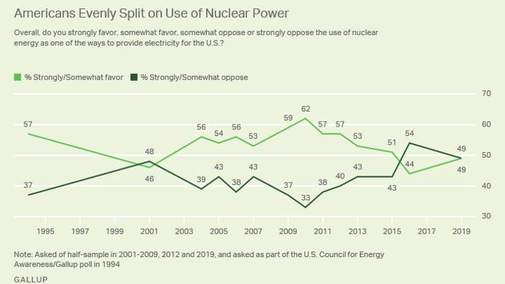 US public opinion evenly split on nuclear
