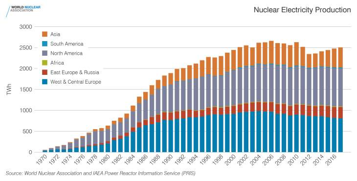 Nuclear-electricity-production-1970-2017-for-article-(WNA).jpg