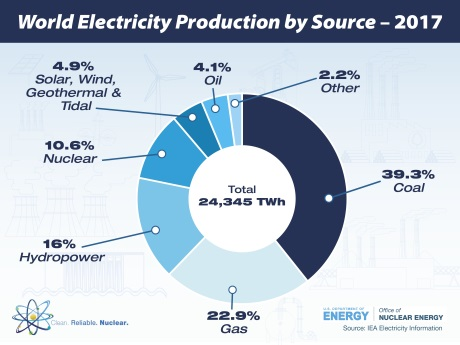 Brouillette - world electricity production by source - 460