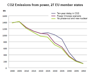 Eurelectric_graph_nuclear_and_CCS_delays