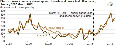Japanese consumption of fuel oil and crude, Jan 2007 to Mar 2012 (EIA) 460x184